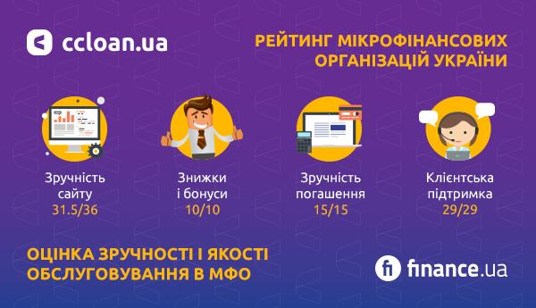 Компанія CCLOAN в десятці найбільш лояльних і відкритих МФО України