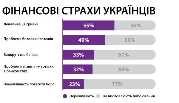 Фінансові страхи українців статистика Ccloan