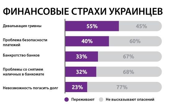 Финансовые страхи украинцев: статистика CCloan