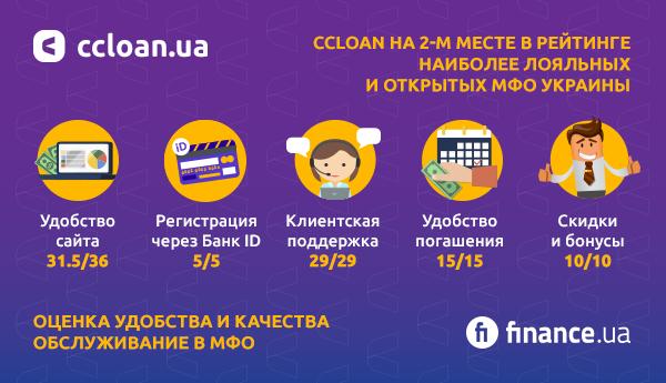 Компания CCloan заняла второе место в рейтинге самых лояльных и открытых МФО Украины от Finance.ua