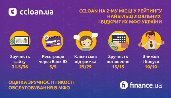 Компанія CCloan посіла друге місце в рейтингу найбільш лояльних і відкритих МФО України від Finance.ua