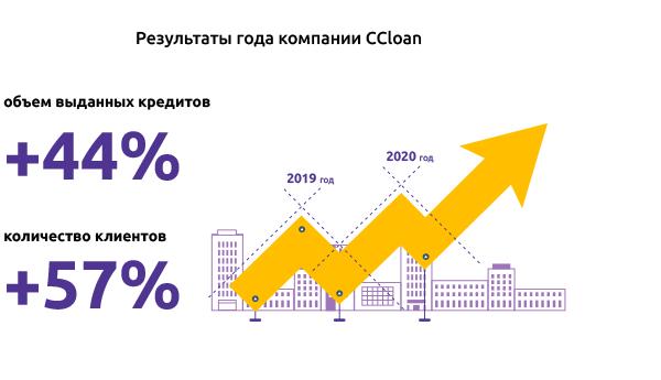 Показатели CCloan 2020