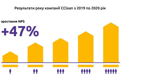 Показники року компанії CCloan