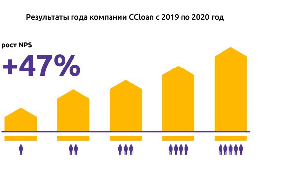 CCloan показатели года 2020
