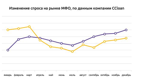 Динамика спроса на рынке МФО CCloan