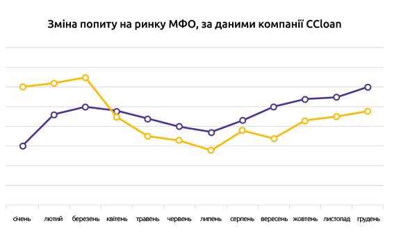 Динаміка попиту на ринку МФО