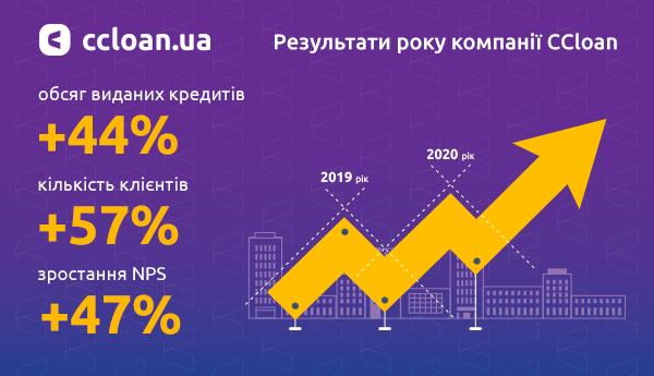 Компанія CCloan підбиває підсумки 2020 року